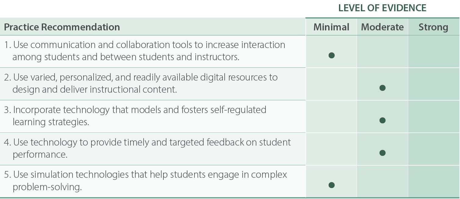 Practice Recommendations: Use communication and collaboration tools to increase interaction among students and between students and instructors, Minimal evidence. 2. Use varied, personalized, and readily available digital resources to design and deliver instructional content, moderate evidence. 3. Incorporate technology that models and fosters self-regulated learning strategies. Moderate evidence. 4. Use technology to provide timely and targeted feedback on student performance, moderate evidence. 5. Use simulation technologies that help students engage in complex problem-solving, minimal evidence.