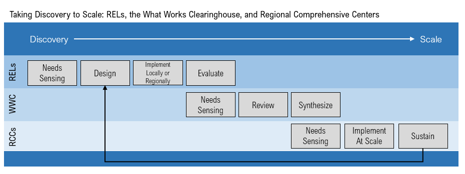 This figure describes how RELs, the What Works Clearinghouse, and Regional Comprehensive Centers could most effectively collaborate across a continuum from discovery to scale.