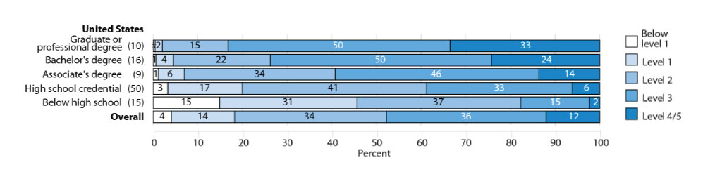 Percentage of adults age 16 to 65 at each level of proficiency on the PIAAC literacy scale, by highest level of educational attainment: 2012