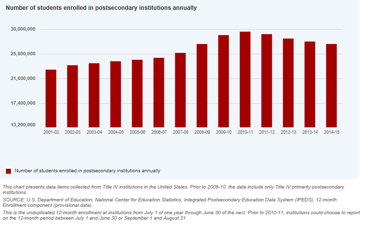 Chart showing trend data on postsecondary enrollment