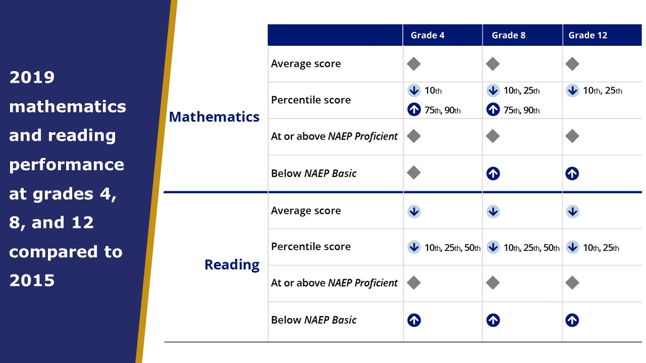 Figure showing mathematics and reading changes in 2019 from 2015 in average scores, percentile scores, percentage at or above NAEP Proficient, and Below NAEP Basic for grades 4, 8, and 12. In mathematics, average scores in show no changes. Percentile scores are lower at the 10th percentile for grade 4, lower for the 10th and 25th percentile for grade 8, and lower for the 10th and 25th percentile for grade 12. Percentile scores are higher for the 75th and 90th percentiles for grade 4 and 8. No changes in the percentage at or above NAEP Proficient, and below NAEP Basic is higher for grade 8 and 12. In reading, average scores are lower for grade 4, 8, and 12. Percentile scores are lower at the 10th, 25th, and 50th percentiles in grade 4 and 8, and lower for the 10th and 25th in grade 12. No changes in the percentage at or above Proficient, and the percentage at or above Basic is higher for all three grades.