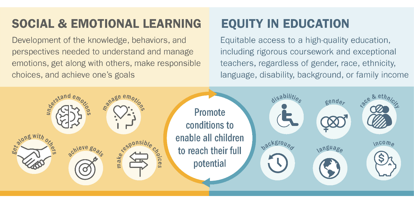When Social And Emotional Learning Is >> Integrating Equity Into Social And Emotional Learning Rel Midwest