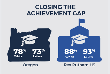 graphic comparing graduation figures Oregon vs Rex Putnam HS