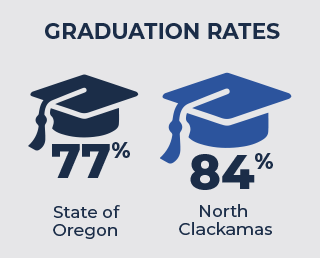 graphic showing graduation rates in Oregon