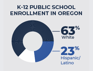 graphic showing 63 percent English and 23 percent Spanish speakers in Oregon schools