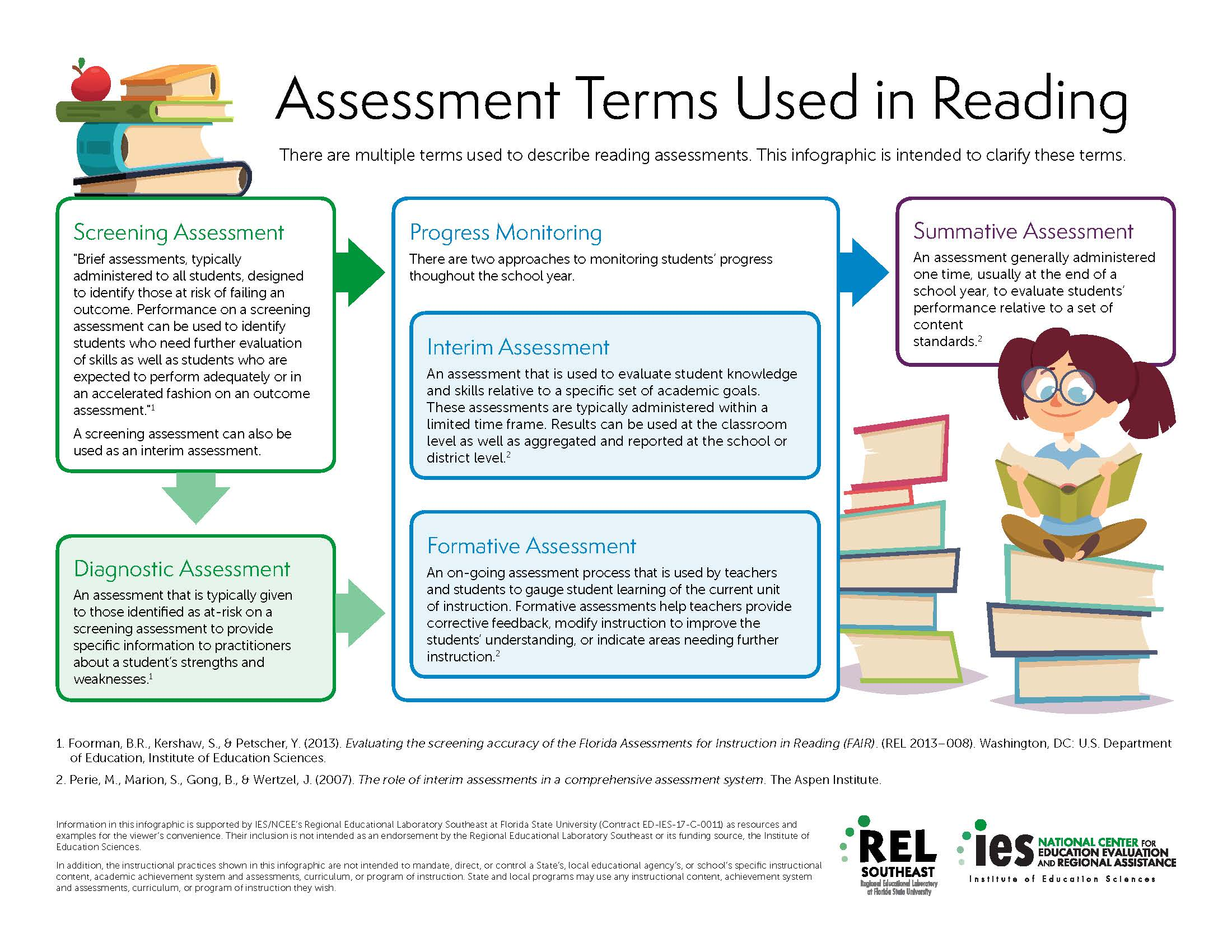 Making Sense Of Terms Used In Early Reading Assessment Download assesment free images from stockfreeimages. early reading assessment