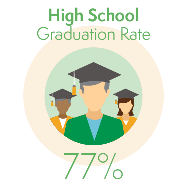 77% of Students Graduate from High School