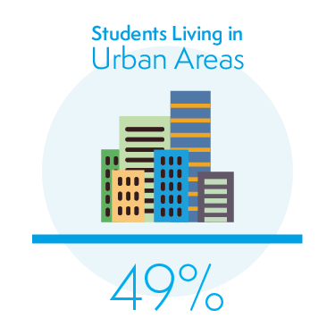 49% of Students Living in Urban Areas