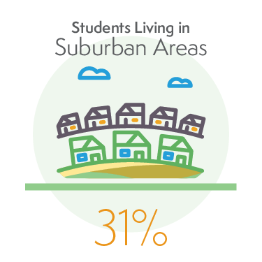 31% of Students Living in Suburban Areas