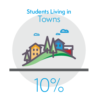 10% of Students Living in Towns