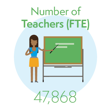 47,868 Teachers (full time equivalent)
