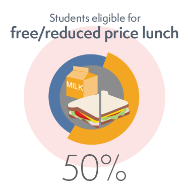 50% of Students Eligible for Free or Reduced Price Lunch