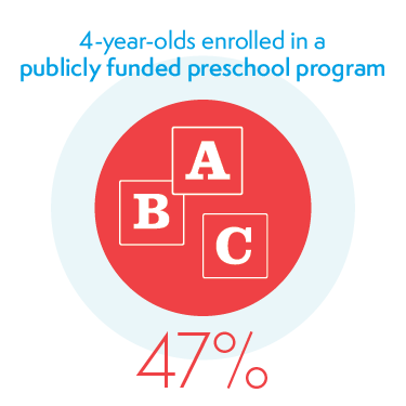 47% of 4-year-olds Enrolled in a Publicly Funded Preschool Program