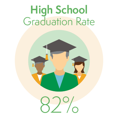 82% of Students Graduate from High School