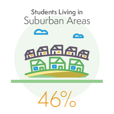 46% of Students Living in Suburban Areas