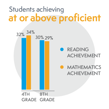 bar chart of students achieving at or above proficient