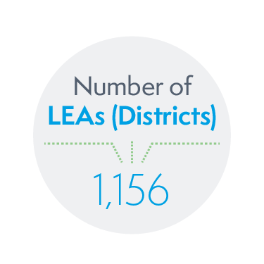 1,156 Local Education Agencies (Districts)