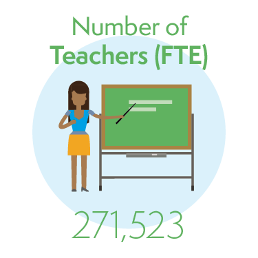 271,523 Teachers (full time equivalent)