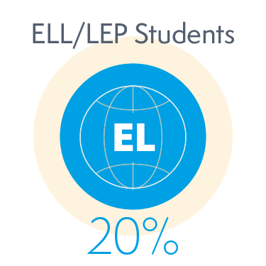 20% of English Language Learner or Limited English Proficiency Students