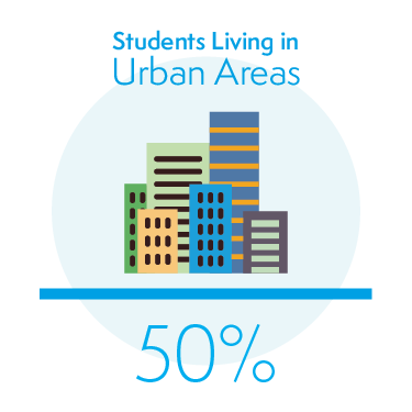 50% of Students Living in Urban Areas