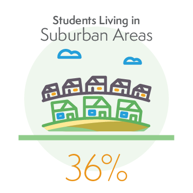 36% of Students Living in Suburban Areas