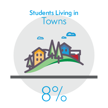 8% of Students Living in Towns