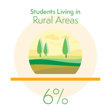 6% of Students Living in Rural Areas