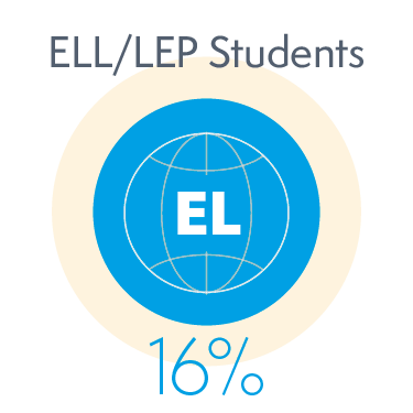 16% of English Language Learner or Limited English Proficiency Students