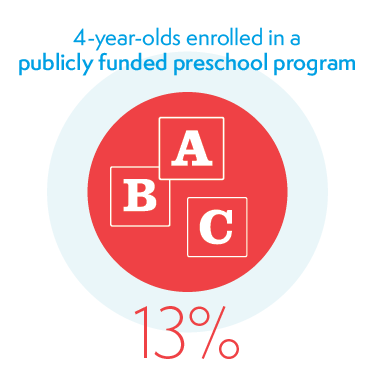 13% of 4-year-olds Enrolled in a Publicly Funded Preschool Program