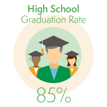 85% of Students Graduate from High School