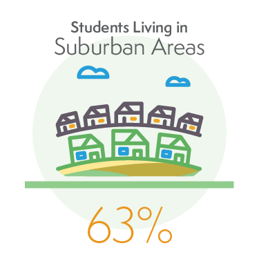 63% of Students Living in Suburban Areas