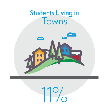 11% of Students Living in Towns