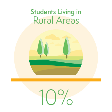 10% of Students Living in Rural Areas