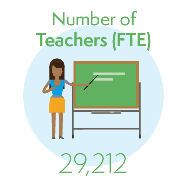 29,212 Teachers (full time equivalent)
