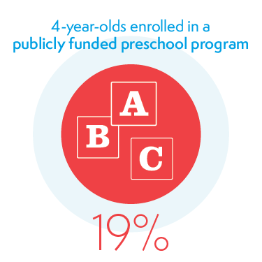 19% of 4-year-olds Enrolled in a Publicly Funded Preschool Program