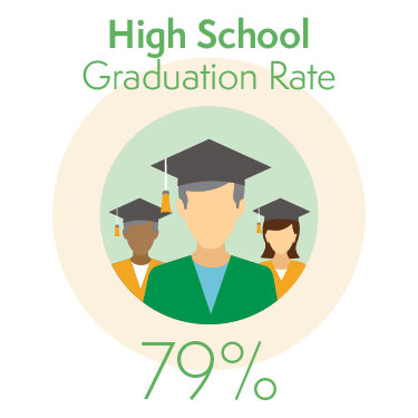 79% of Students Graduate from High School