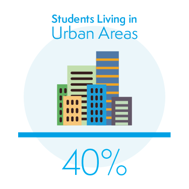40% of Students Living in Urban Areas