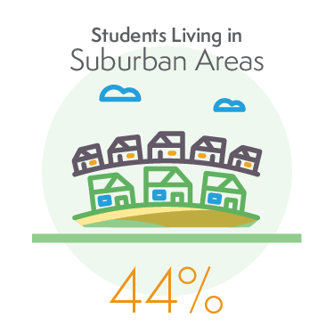 44% of Students Living in Suburban Areas