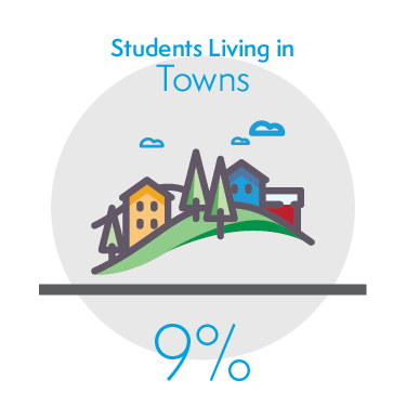 9% of Students Living in Towns