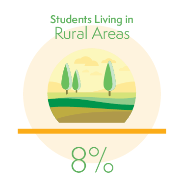 8% of Students Living in Rural Areas