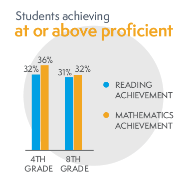 bar chart of Students archieving at or above proficient