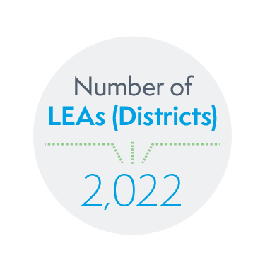 2,022 Local Education Agencies (Districts)