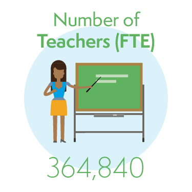 364,840 Teachers (full time equivalent)