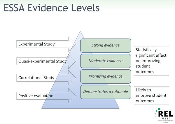 This image illustrates ESSA evidence levels.