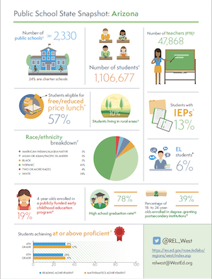 Download public school snapshot for Arizona