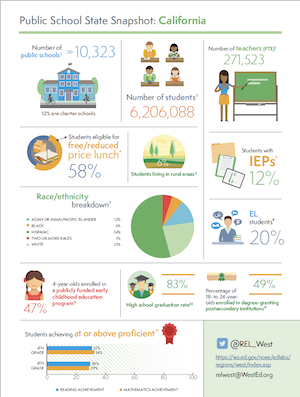 Download public school snapshot for California