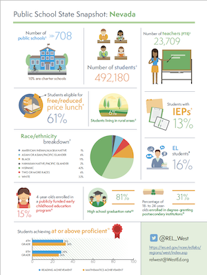 Download public school snapshot for Nevada