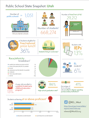 Download public school snapshot for Utah